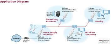 zyxel pla407 homeplug av 200 mbps powerline wall plug adapter