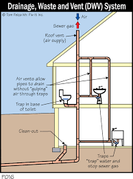 house plumbing vent diagram schematic of plumbing in a typical