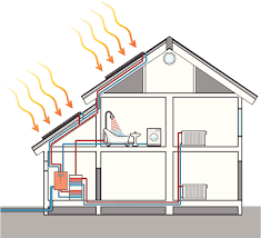 Whole House Ventilation Unit Solar Power Top 10 Solar Energy Uses