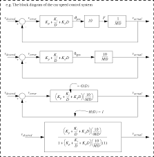 block diagram reduction examples u2013 readingrat net