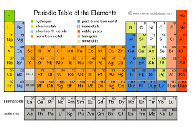 How Many Periods On The Periodic Table Periodic Table Of Elements Elements Database