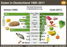 enorme unterschiede in deutschland bis 1 2 jahrhundertvergleich