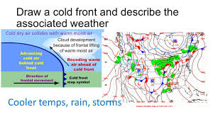 Cold Front Map Weather Review Atmosphere In Motion Winds Blow From