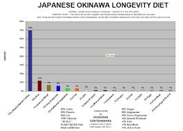 okinawa diet centenarian food list bar chart potatoes st u2026 flickr