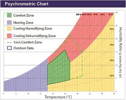 Comfort Chart Defining Thermal Comfort Boundaries For Heating And Cooling Demand