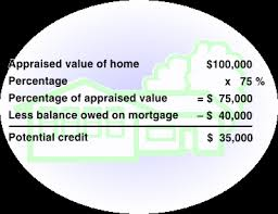 What Does Heloc Stand For by What You Should Know About Home Equity Lines Of Credit Heloc