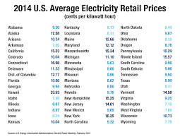 cheapest state in usa map retail electricity prices by state global energy institute