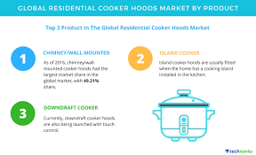 residential cooker hoods demand for modular kitchens to boost