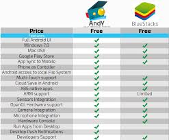bluestacks price andy v bluestacks comparison 3 dize