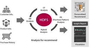 pattern analysis hadoop 5 big data and hadoop use cases in retail analytics
