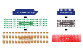Barge Draft Tables Overview Fmt Dry Cargo