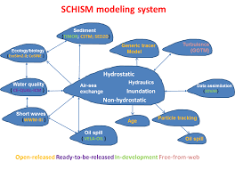 schism modules aug2016 png