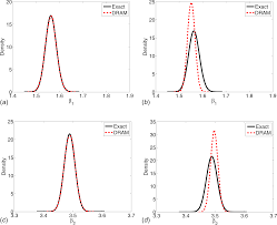 a linear regression framework for the verification of bayesian