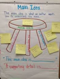 main idea and supporting details anchor chart check out the blog