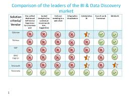 help desk software comparison chart comparison chart of the business intelligence and data discovery mark