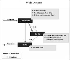 tutorial java web dynpro sap abap web dynpro