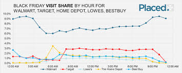 black friday 2016 home depot chamberlain retailers should prep for u0027super shoppers u0027 for black friday 2016