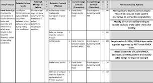 Failure Analysis Engineer Resume 18 Failure Analysis Engineer Resume 301 Moved Permanently