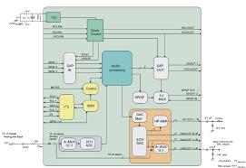 floor plan sles tas3208 dual digital audio processor ti
