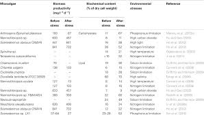 frontiers assessment of environmental stresses for enhanced