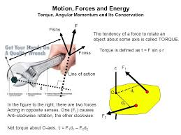 fsinf the tendency of a to rotate an ppt