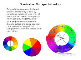 opposite color of pink perception chapter 7 color vision color vision the reason why