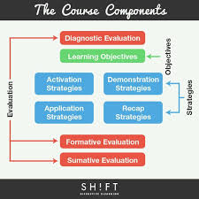 e learning strategy template 621 best elearning infographics images on