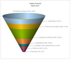 5 free funnel chart tools butler analytics