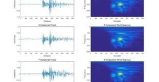 tutorial wavelet matlab matlab microseismic lab