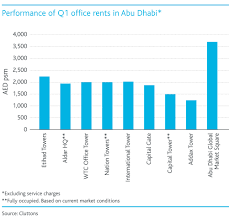 despite low oil prices abu dhabi prime office rents rise world