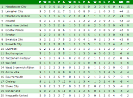 premier league table over the years premier league table the standings at this stage last season show