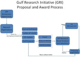 rfp i peer review gomri