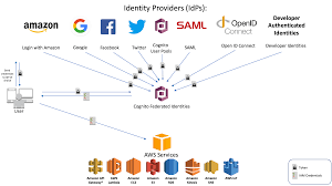 Access Database Developer Secure Api Access With Amazon Cognito Federated Identities Amazon