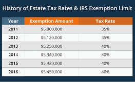 Irs 2015 Tax Tables Estate Tax Exemption 2016