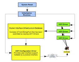 reset nvram yosemite terminal efi basics nvram variables
