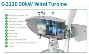 Backyard Wind Power Residential Wind Power Systems Pluginindia