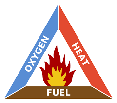 fire triangle wikipedia