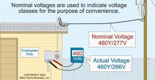 commercial electrical load calculations electrical construction