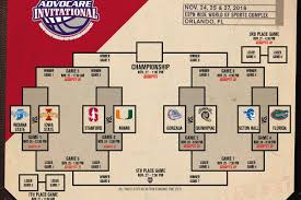 thanksgiving titles 2016 advocare invitational primer gonzaga goes for a trio of