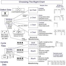 Decision Tree Excel Template Chart Decision Tree How To Choose The Right Chart