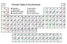 Periodic Table Abbreviations Periodic Table Of Elements With Names 2012 Images