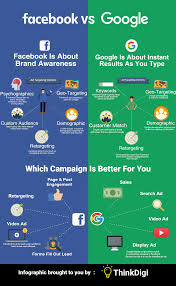 infographic the difference between facebook and google ads