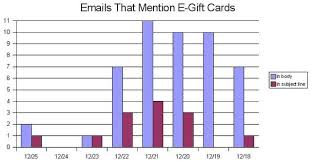 e gift certificates e gift card promotions executive summary oracle marketing cloud