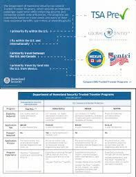 private stock discussion forum tsa precheck info card