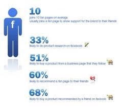 facebook fan page followers 36 best get more buy facebook likes uk buying cheap fan followers