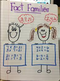 math fact families multiplication division 154 best interactive notebooks images on notebook