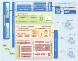 large scale middleware for ubiquitous sensor networks