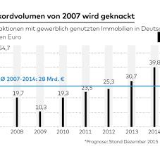 die immobilien party geht in deutschland weiter welt