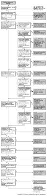Counseling Theory Chart Counseling Theories Page 1 Of 2 Counseling Theories