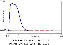 fast determination of iron and zinc in hair and human serum